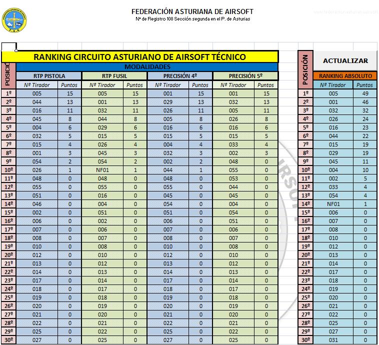 Ranking CAAT 04-05-2014