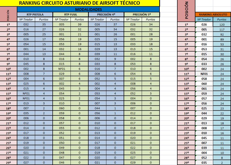 Ranking CAAT 19-10-2014