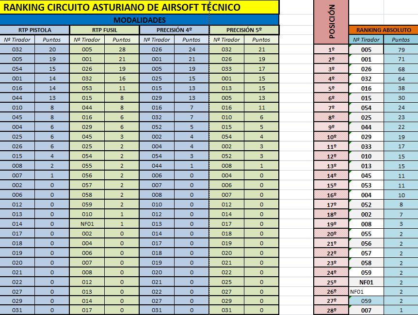 Ranking CAAT 21-09-2014